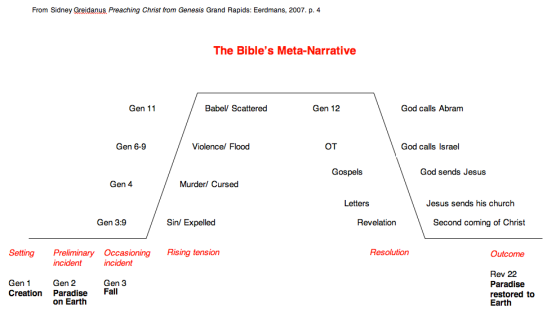 The Bible's Metanarrative