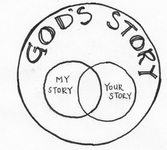 Gods Story Circle